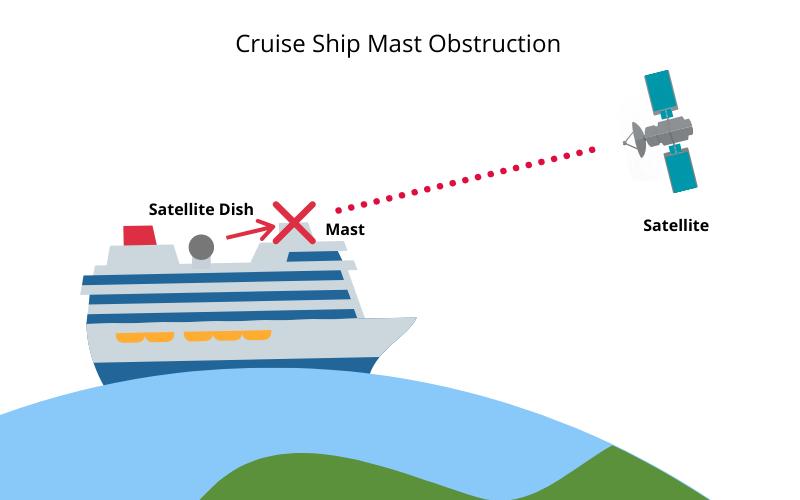 Cruise Ship Mast Obstruction