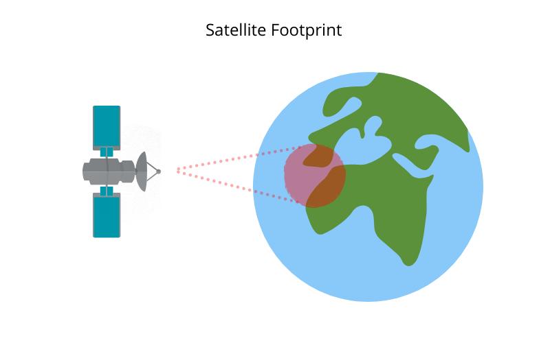 Satellite Footprint